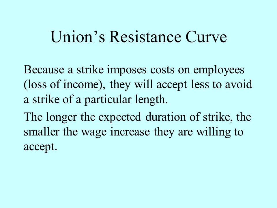 Union's Resistance Curve