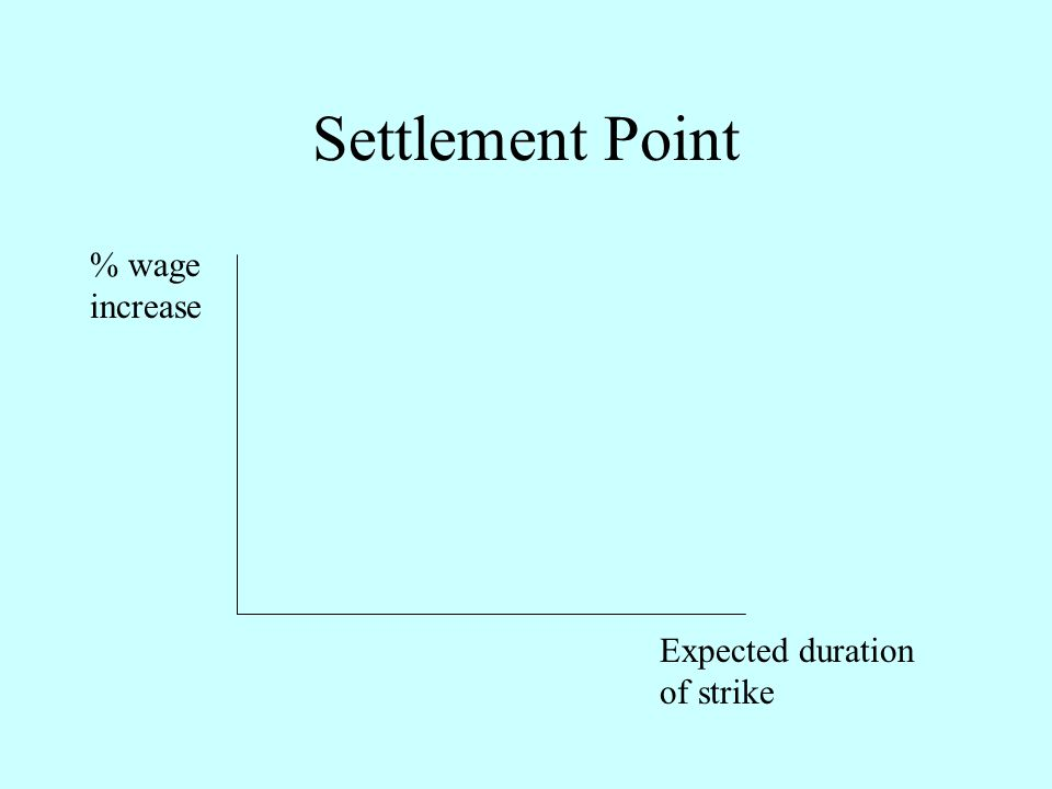 Settlement Point % wage increase Expected duration of strike