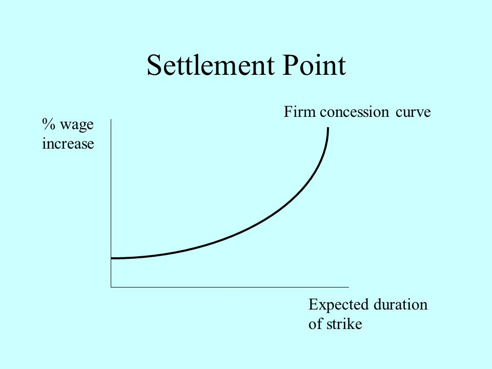 Settlement Point Firm concession curve % wage increase