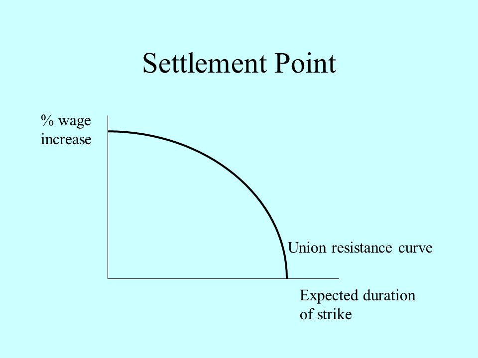 Settlement Point % wage increase Union resistance curve