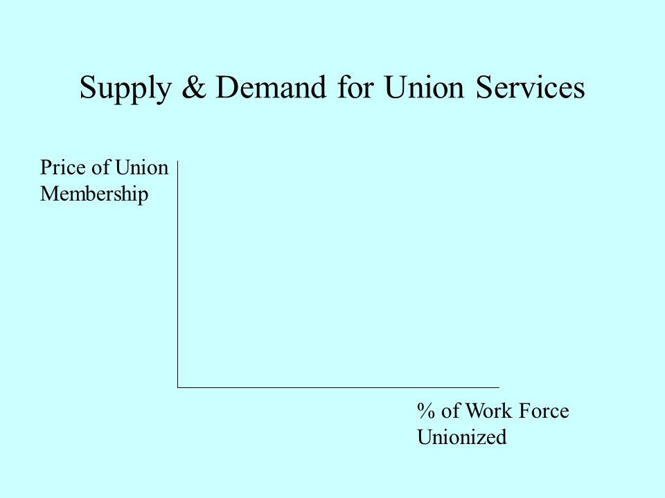 Supply & Demand for Union Services