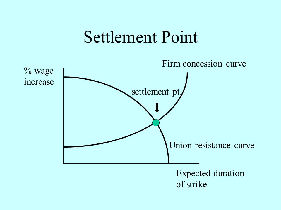 Settlement Point Firm concession curve % wage increase settlement pt.
