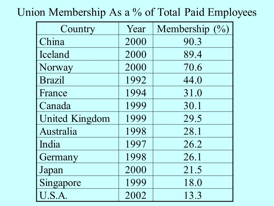Union Membership As a % of Total Paid Employees