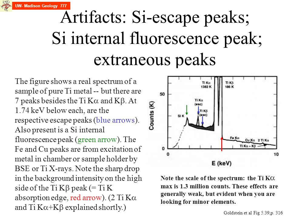 UW- Madison Geology 777 Artifacts: Si-escape peaks; Si internal fluorescence peak; extraneous peaks.