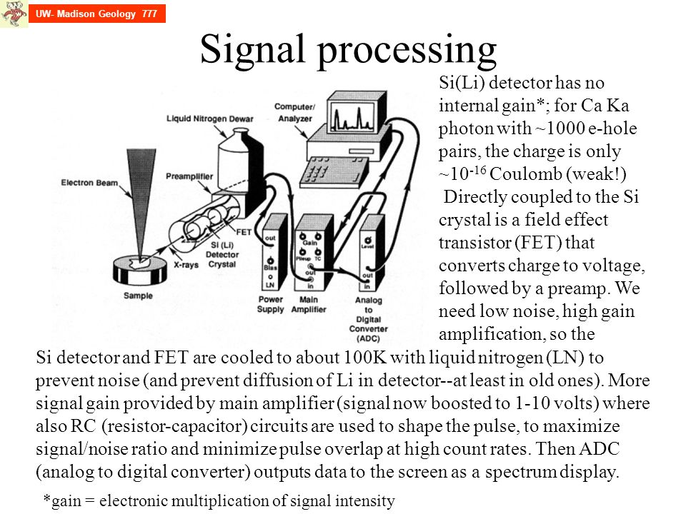 UW- Madison Geology 777 Signal processing.