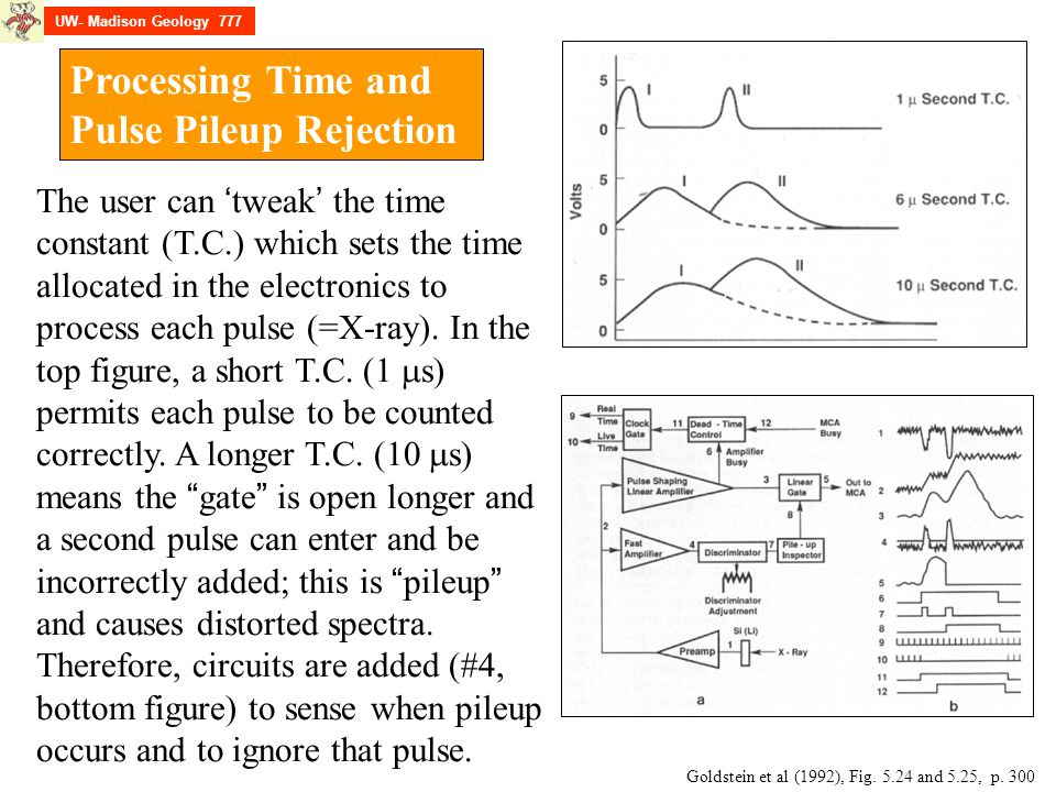 Processing Time and Pulse Pileup Rejection