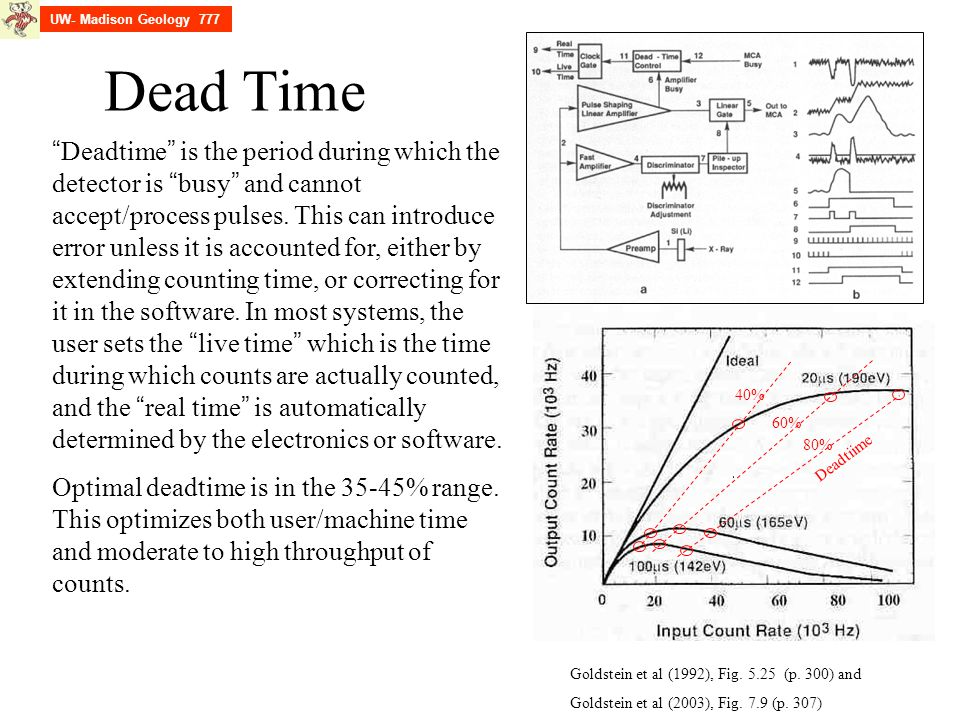 UW- Madison Geology 777 Dead Time.