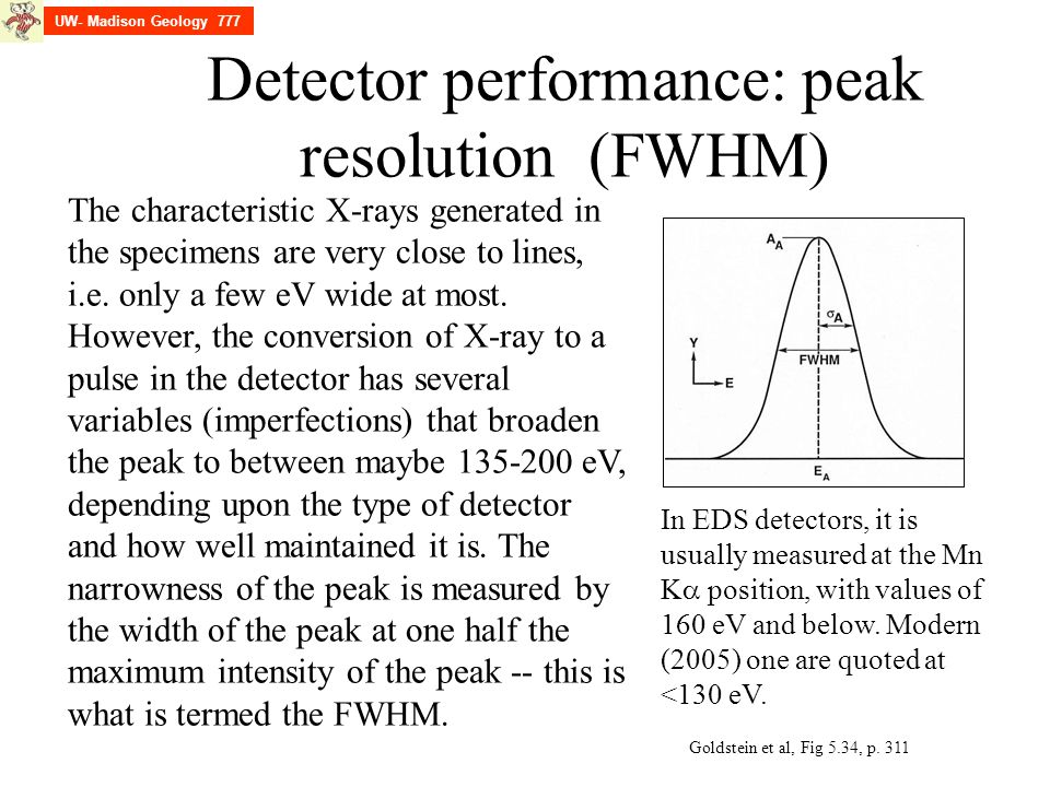 Detector performance: peak resolution (FWHM)