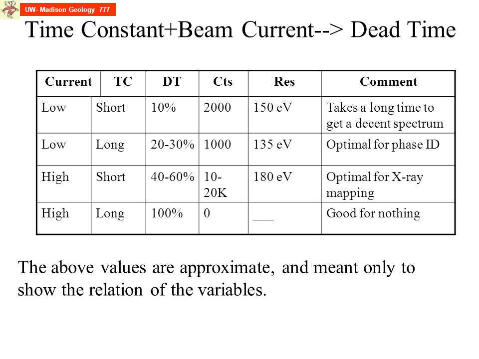 Time Constant+Beam Current--> Dead Time