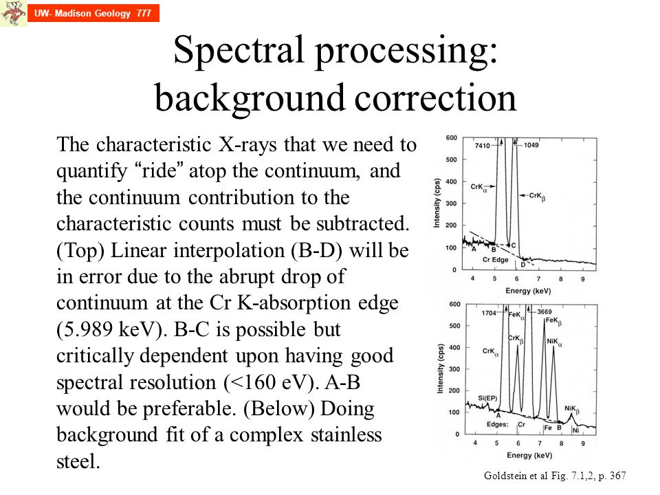 Spectral processing: background correction