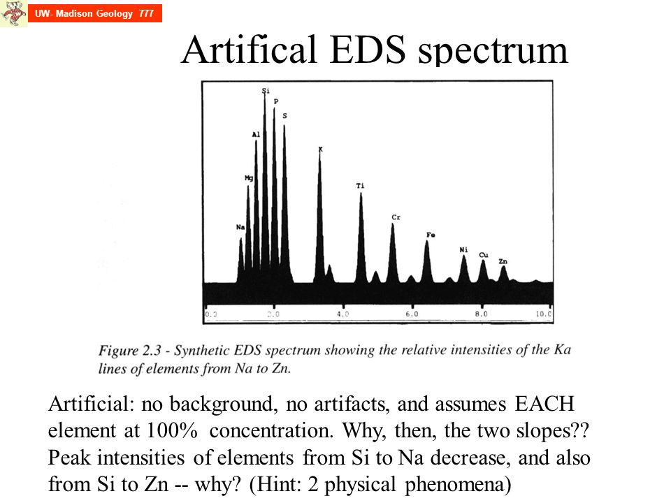 Artifical EDS spectrum