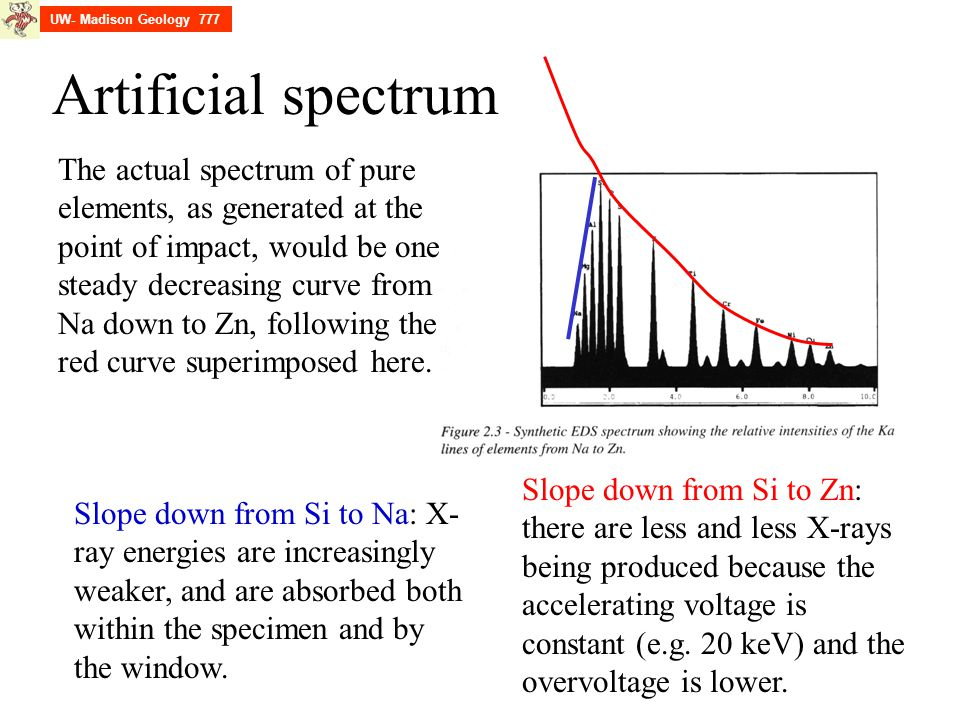 UW- Madison Geology 777 Artificial spectrum.
