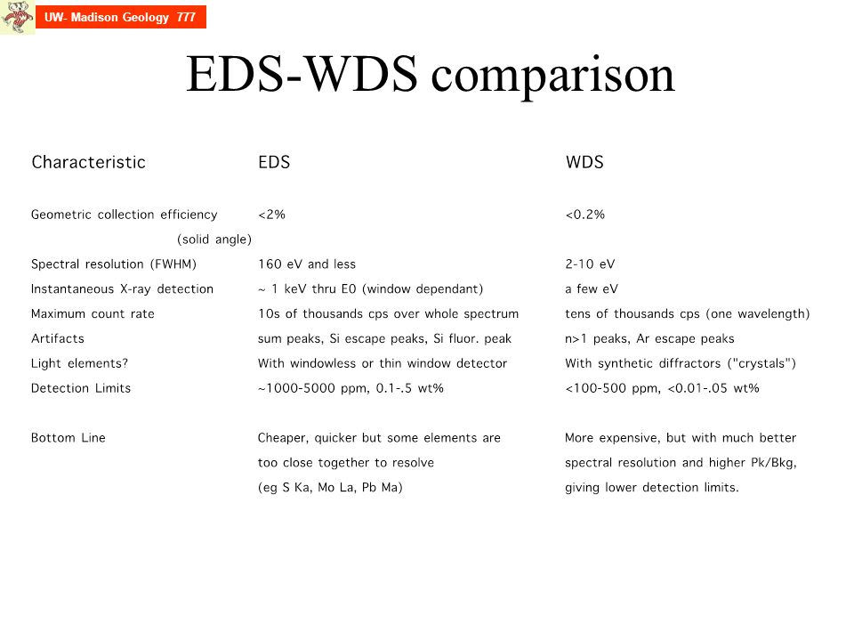 UW- Madison Geology 777 EDS-WDS comparison