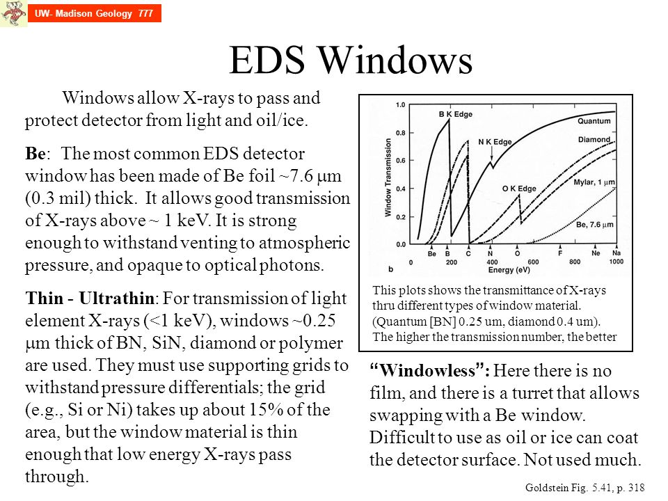UW- Madison Geology 777 EDS Windows. Windows allow X-rays to pass and protect detector from light and oil/ice.