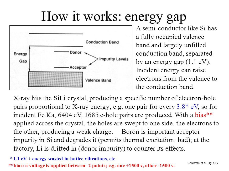 How it works: energy gap