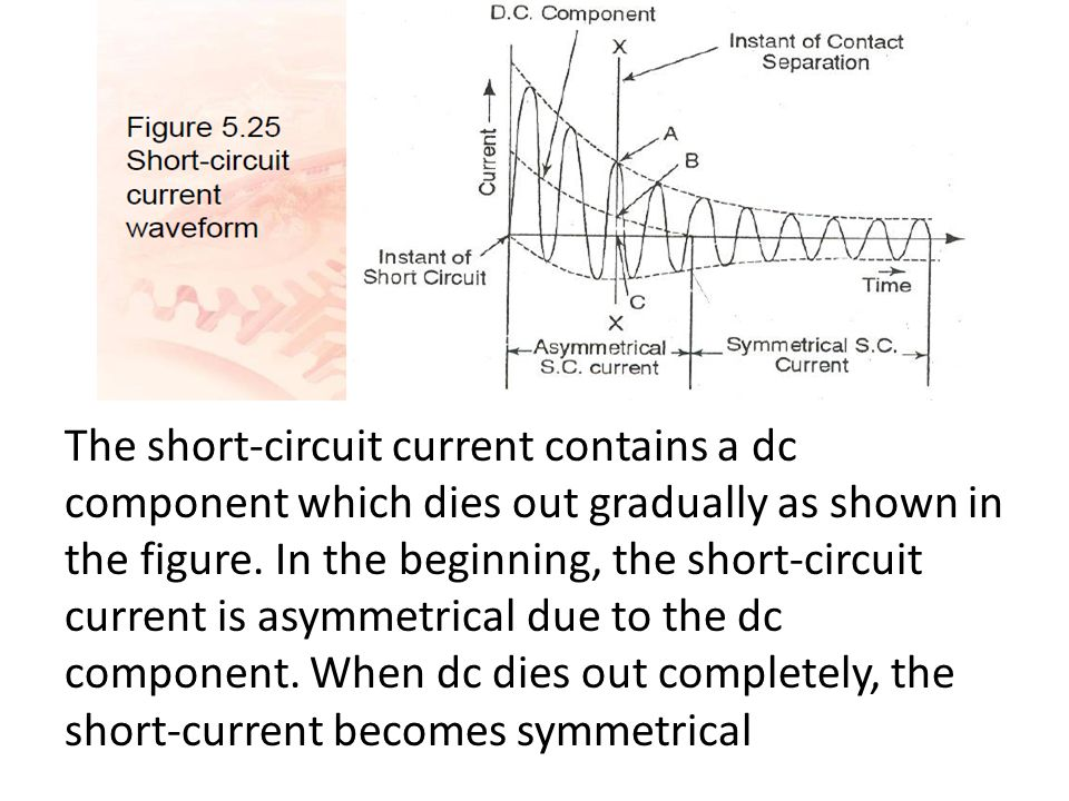 The short-circuit current contains a dc component which dies out gradually as shown in the figure.