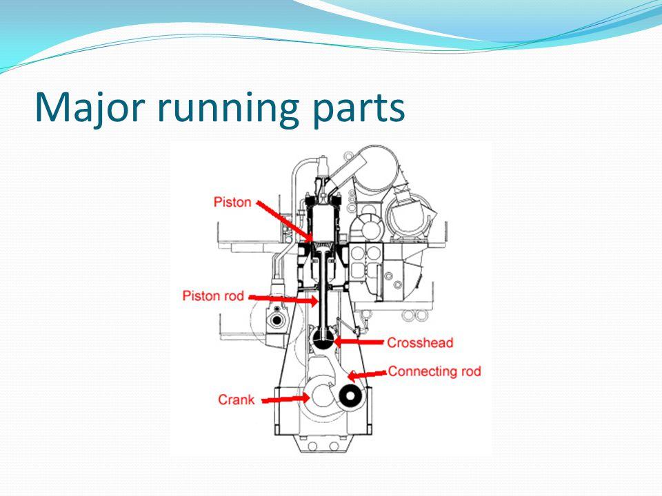Major running parts