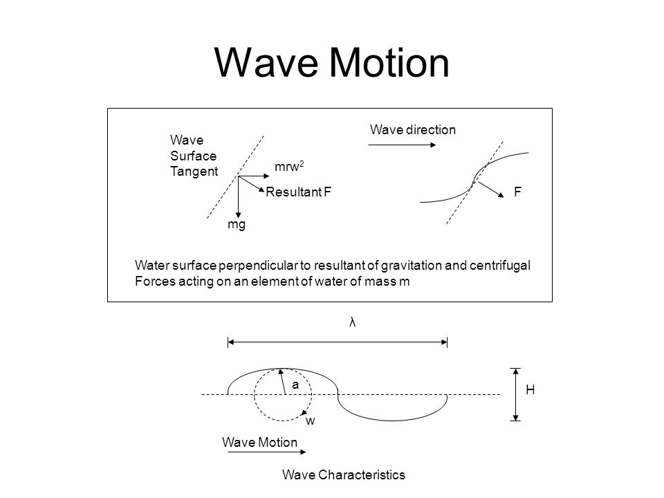 Wave Motion Wave direction Wave Surface Tangent mrw2 Resultant F F mg