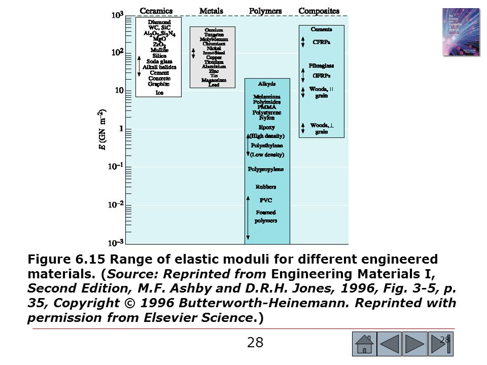 Figure 6.15 Range of elastic moduli for different engineered materials.