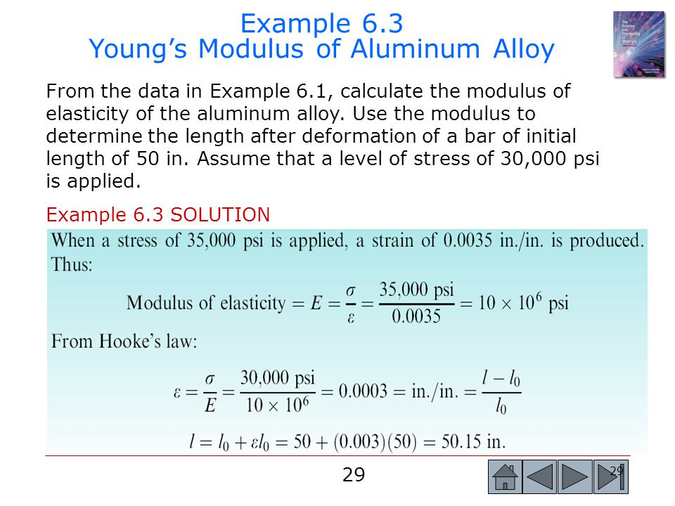 Example 6.3 Young's Modulus of Aluminum Alloy