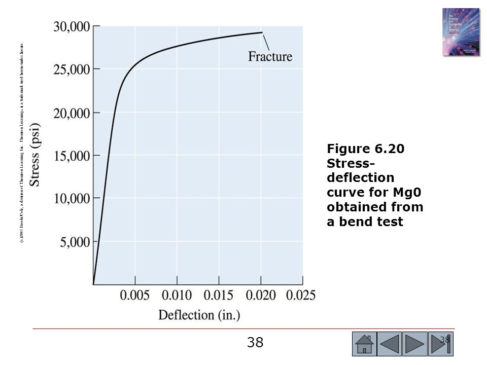 Figure 6.20 Stress-deflection curve for Mg0 obtained from a bend test