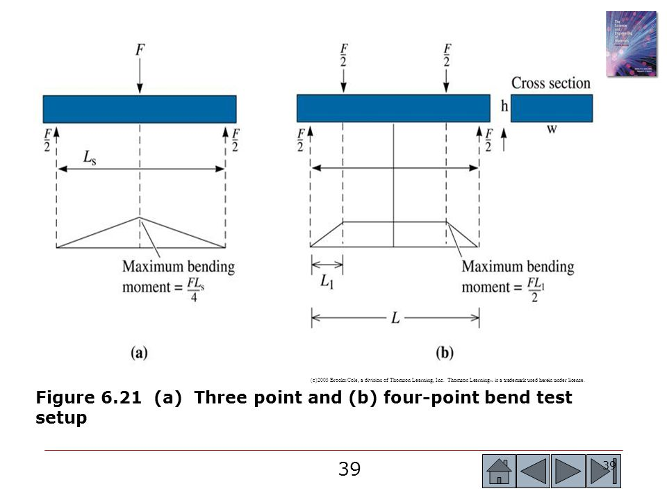 Figure 6.21 (a) Three point and (b) four-point bend test setup