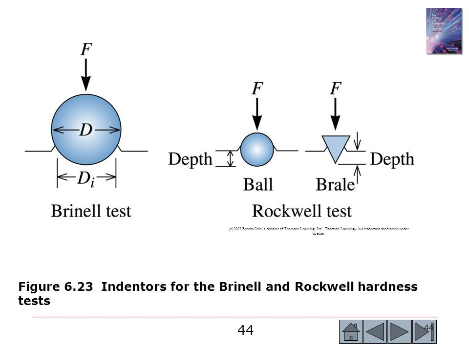 Figure 6.23 Indentors for the Brinell and Rockwell hardness tests