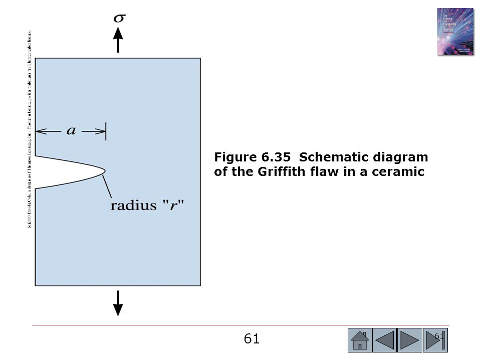 Figure 6.35 Schematic diagram of the Griffith flaw in a ceramic
