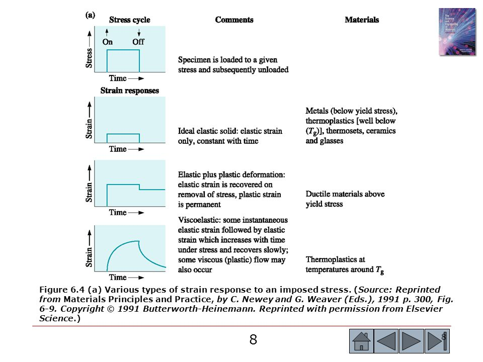 Figure 6. 4 (a) Various types of strain response to an imposed stress