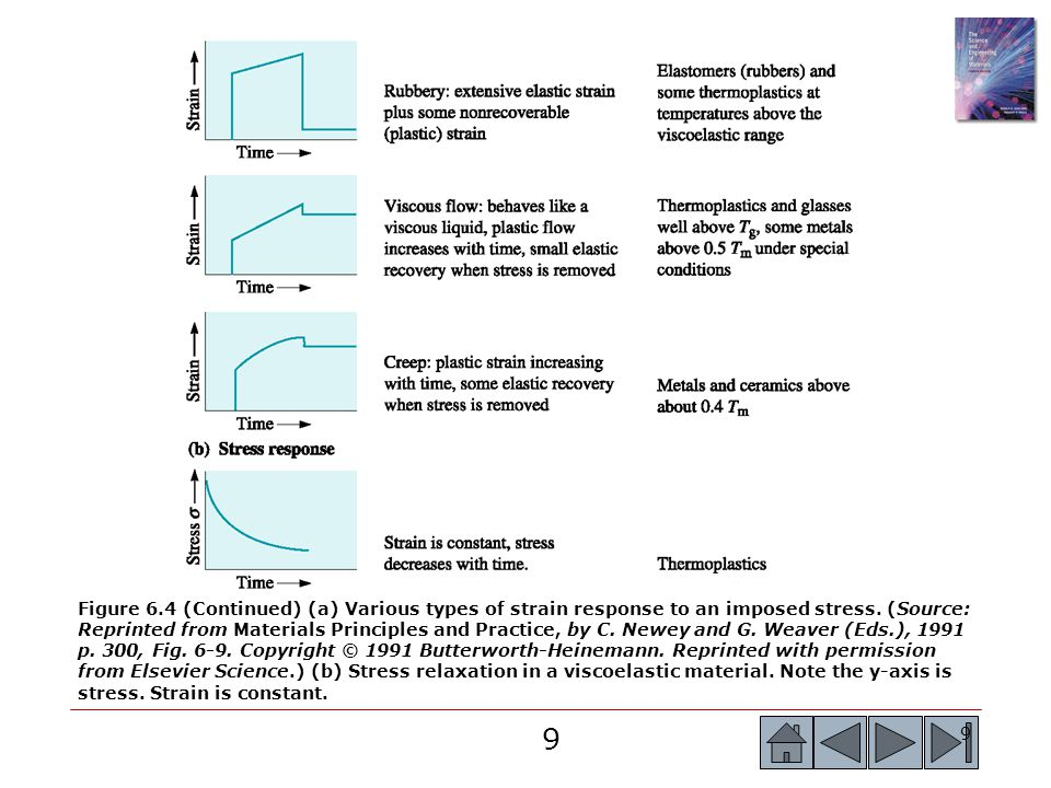 Figure 6.4 (Continued) (a) Various types of strain response to an imposed stress.