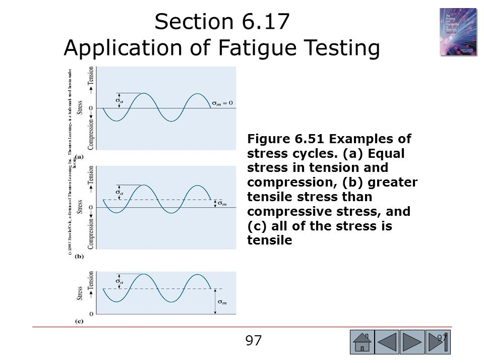 Section 6.17 Application of Fatigue Testing