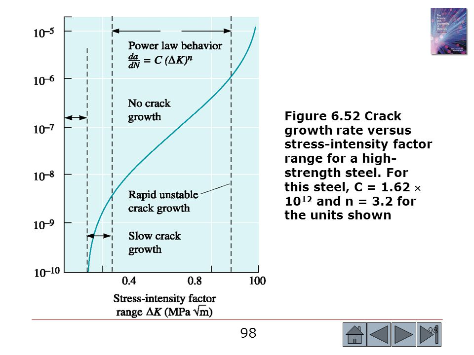 Figure 6.52 Crack growth rate versus stress-intensity factor range for a high-strength steel.
