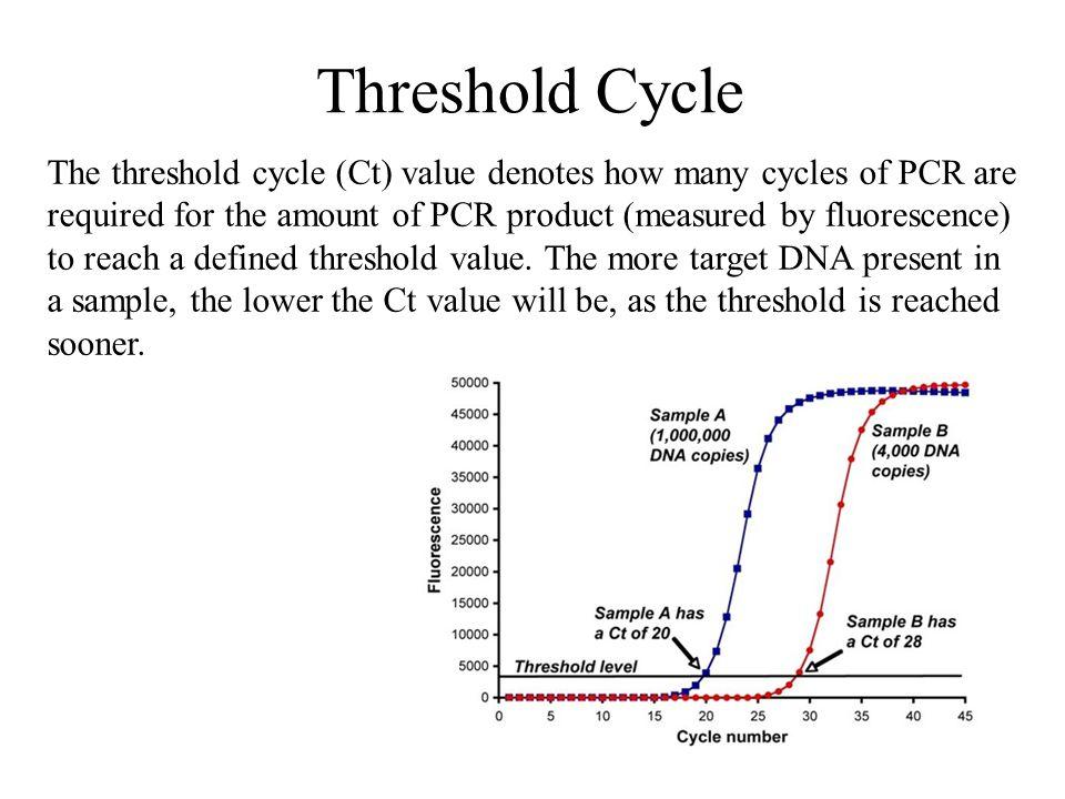 Threshold Cycle