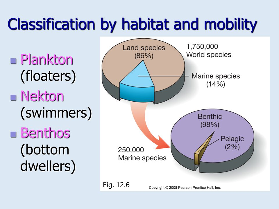 Classification by habitat and mobility