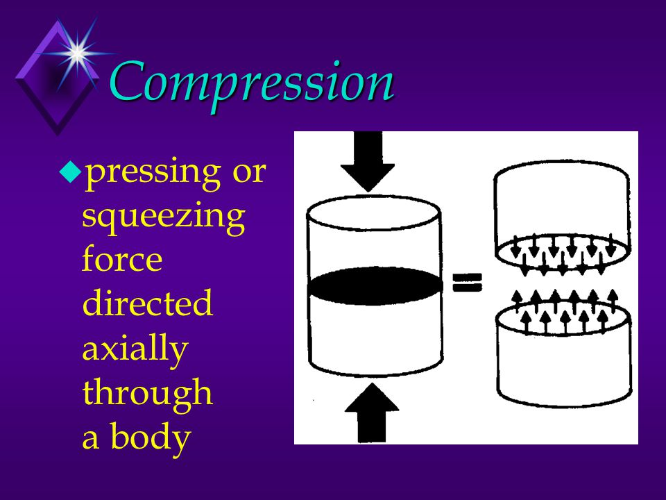 Compression pressing or squeezing force directed axially through a body