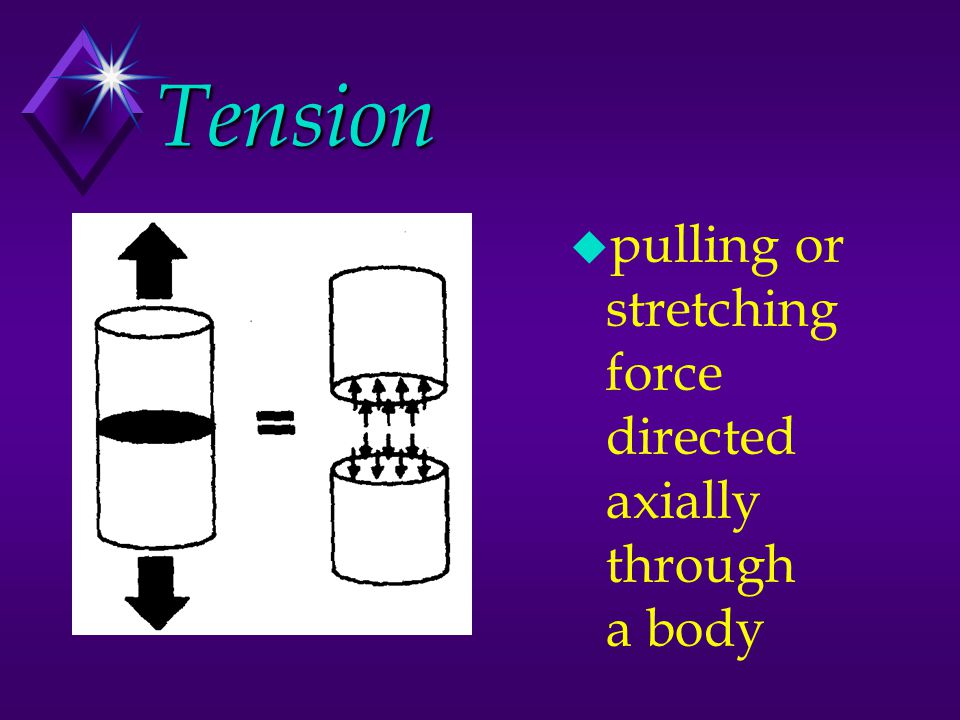 Tension pulling or stretching force directed axially through a body.