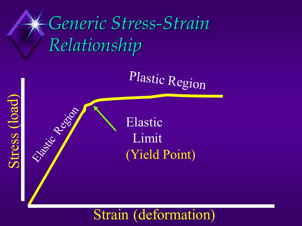 Generic Stress-Strain Relationship