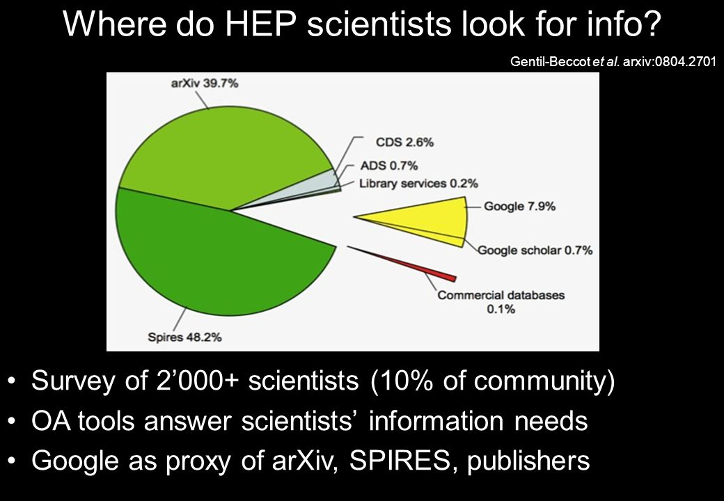 Where do HEP scientists look for info