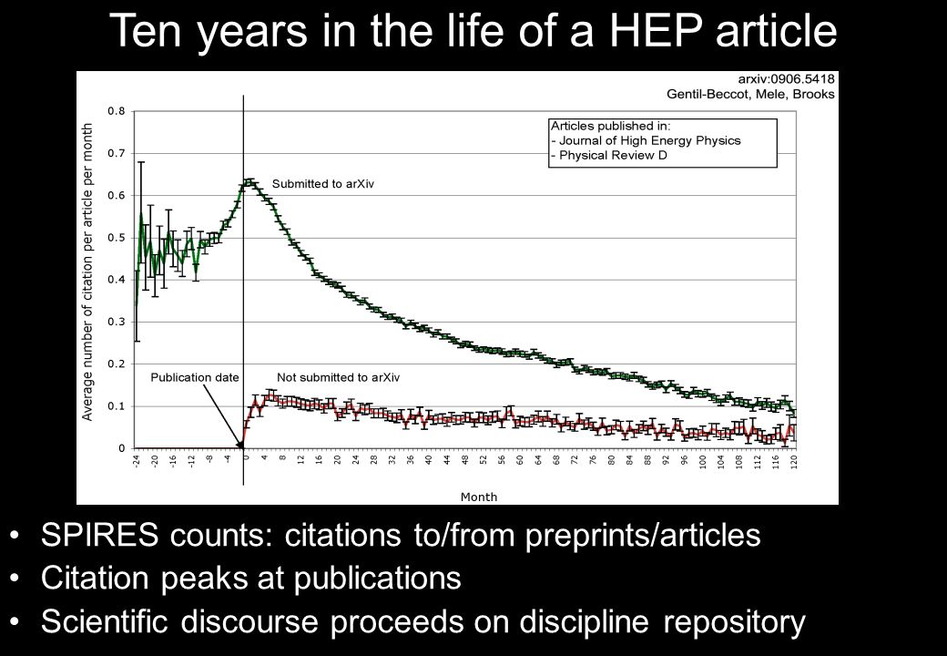 Ten years in the life of a HEP article