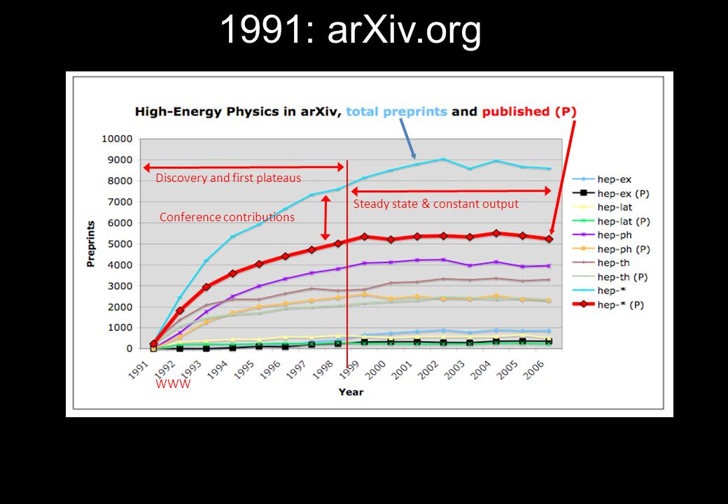 1991: arXiv.org Discovery and first plateaus