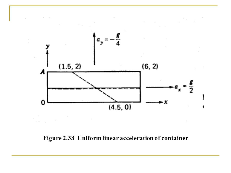 Figure 2.33 Uniform linear acceleration of container