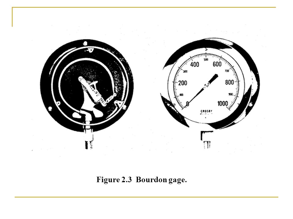 Figure 2.3 Bourdon gage.