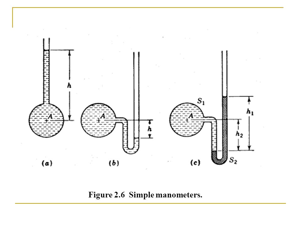 Figure 2.6 Simple manometers.