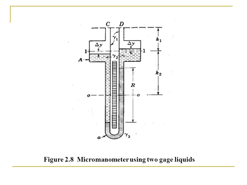 Figure 2.8 Micromanometer using two gage liquids