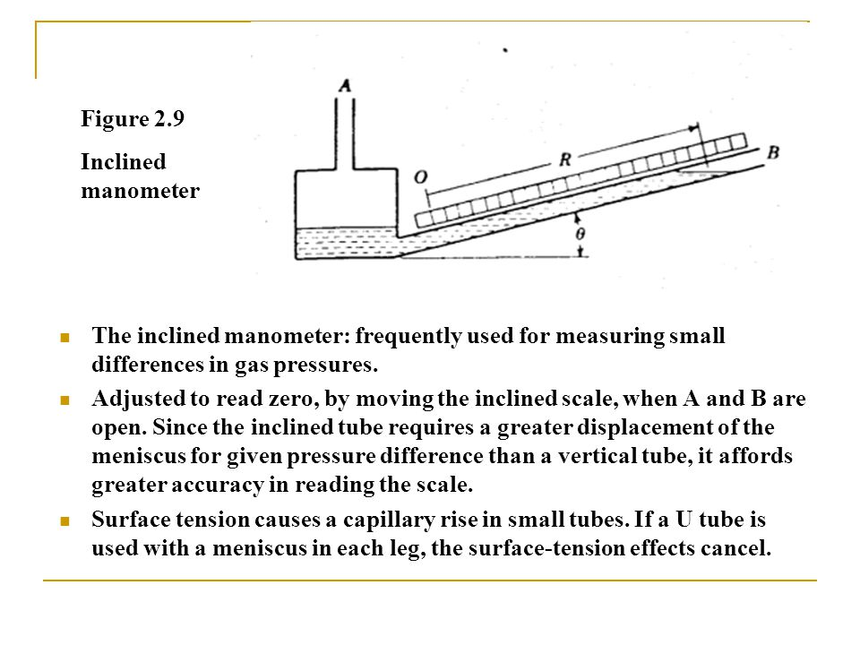 Figure 2.9 Inclined manometer. The inclined manometer: frequently used for measuring small differences in gas pressures.