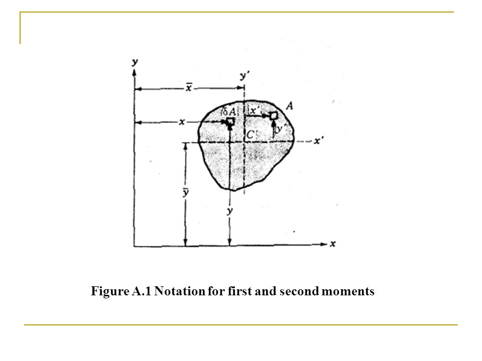Figure A.1 Notation for first and second moments