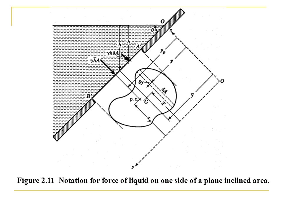 Figure 2.11 Notation for force of liquid on one side of a plane inclined area.
