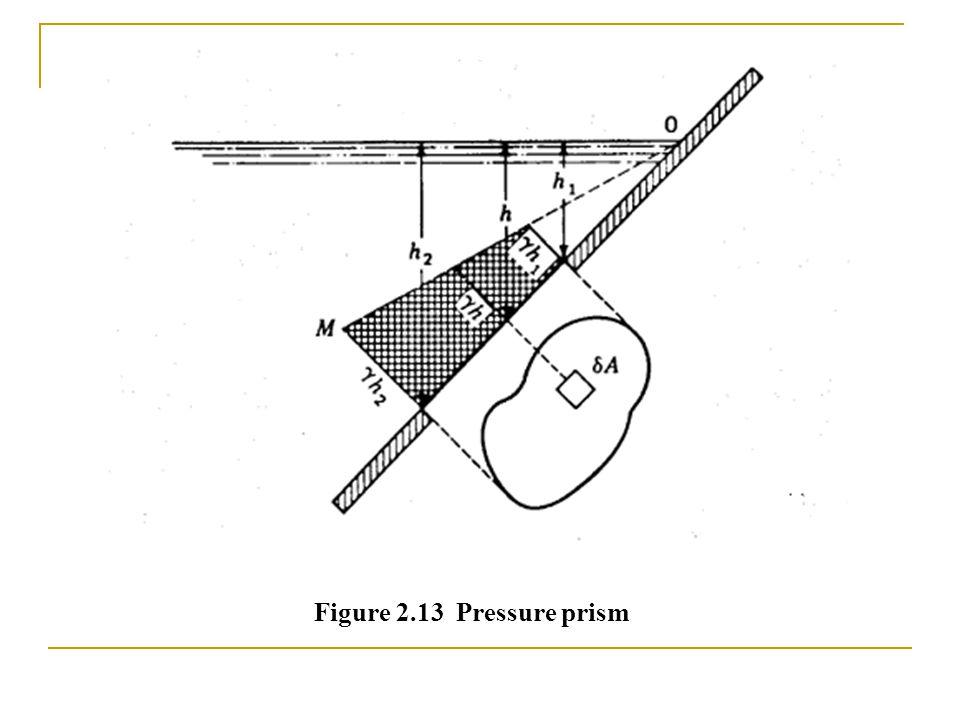 Figure 2.13 Pressure prism