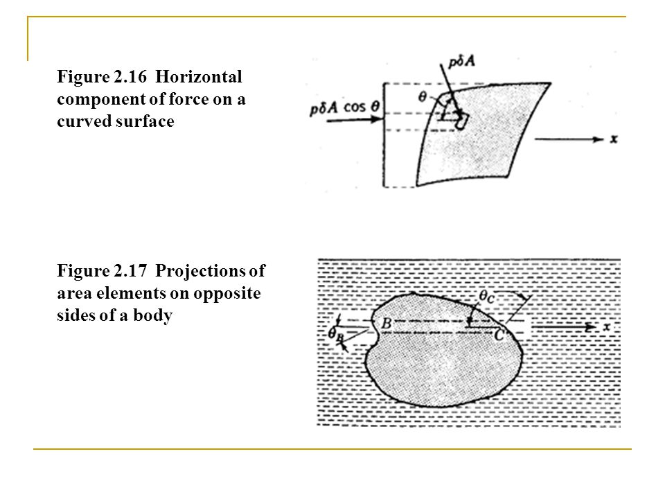 Figure 2.16 Horizontal component of force on a curved surface