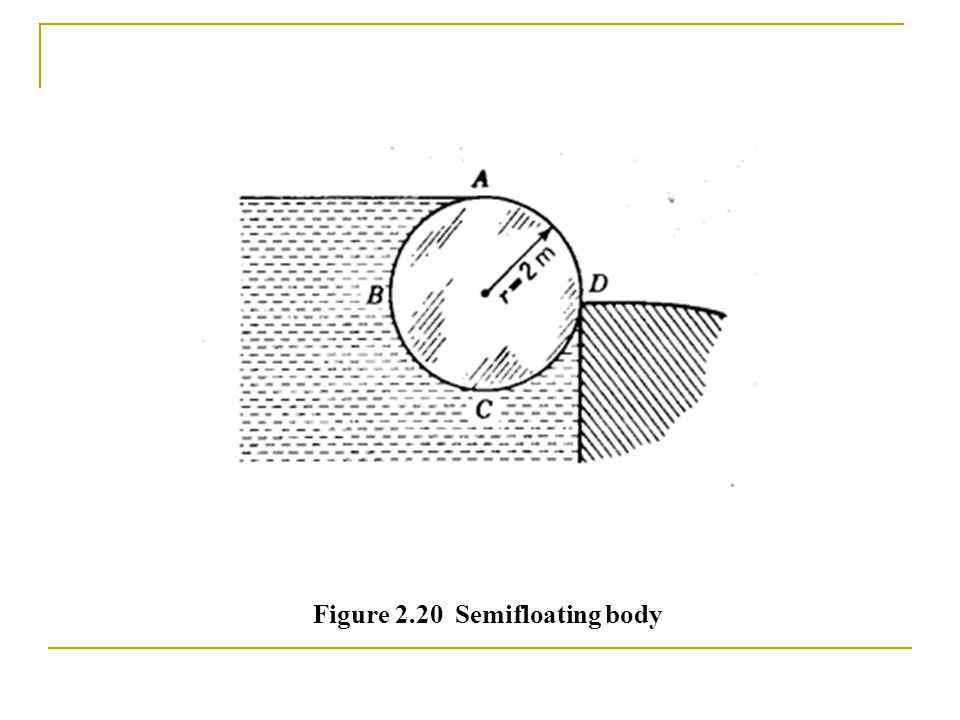 Figure 2.20 Semifloating body